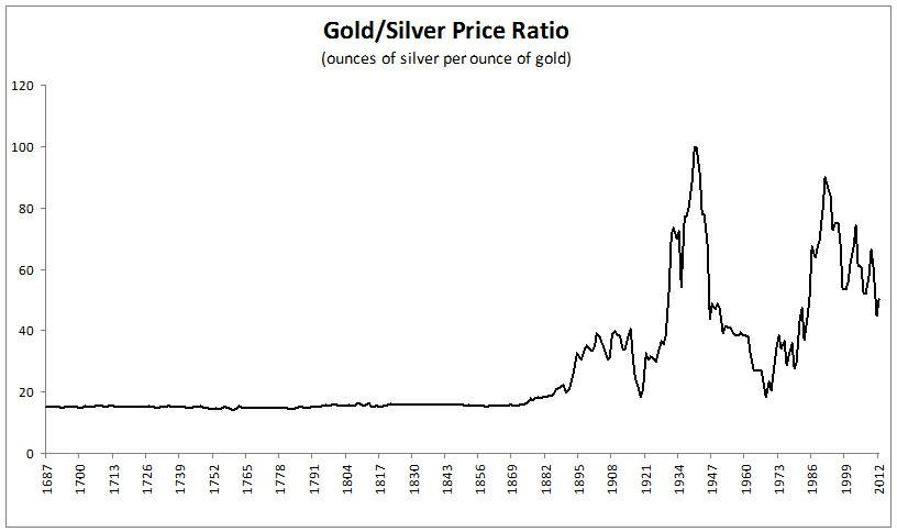 goldsilver-ratio