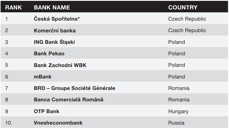 Safest Banks in Central and Eastern Europe 2017