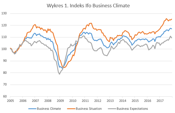 Indeks lfo Business Climate